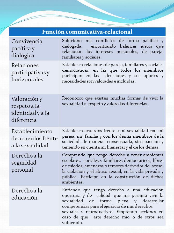 Función comunicativa-relacional Convivencia pacífica y dialógica Soluciono mis conflictos de forma pacífica y dialogada, encontrando balances justos q