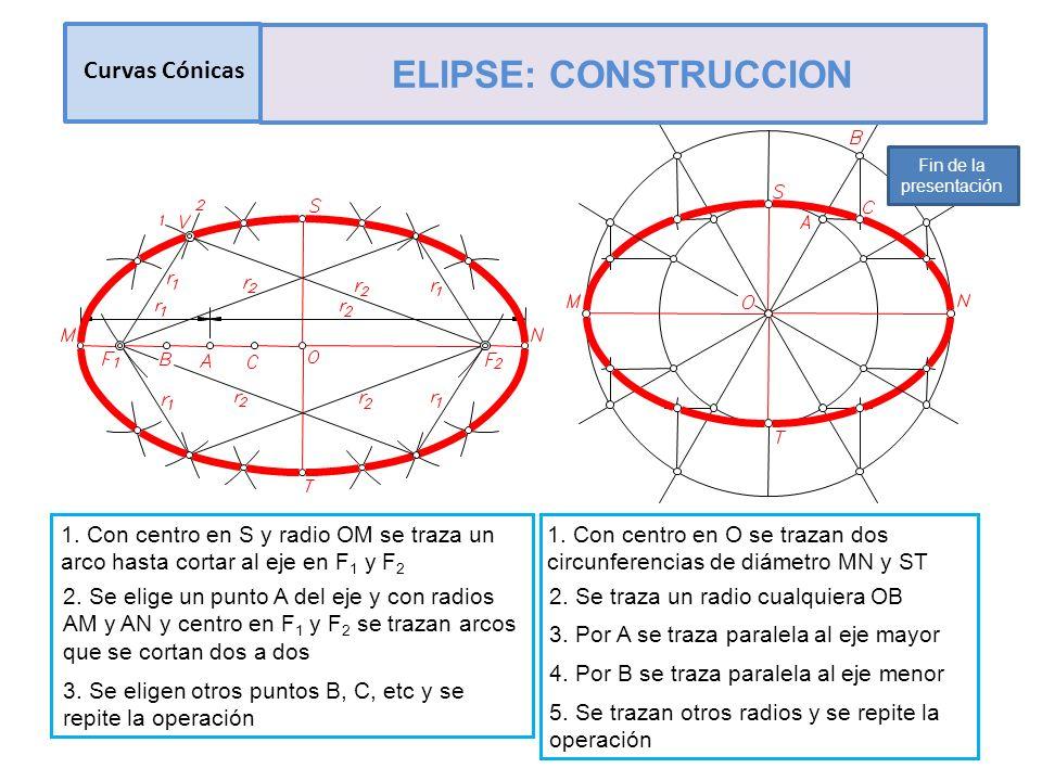 1. Con centro en S y radio OM se traza un arco hasta cortar al eje en F 1 y F 2 2. Se elige un punto A del eje y con radios AM y AN y centro en F 1 y