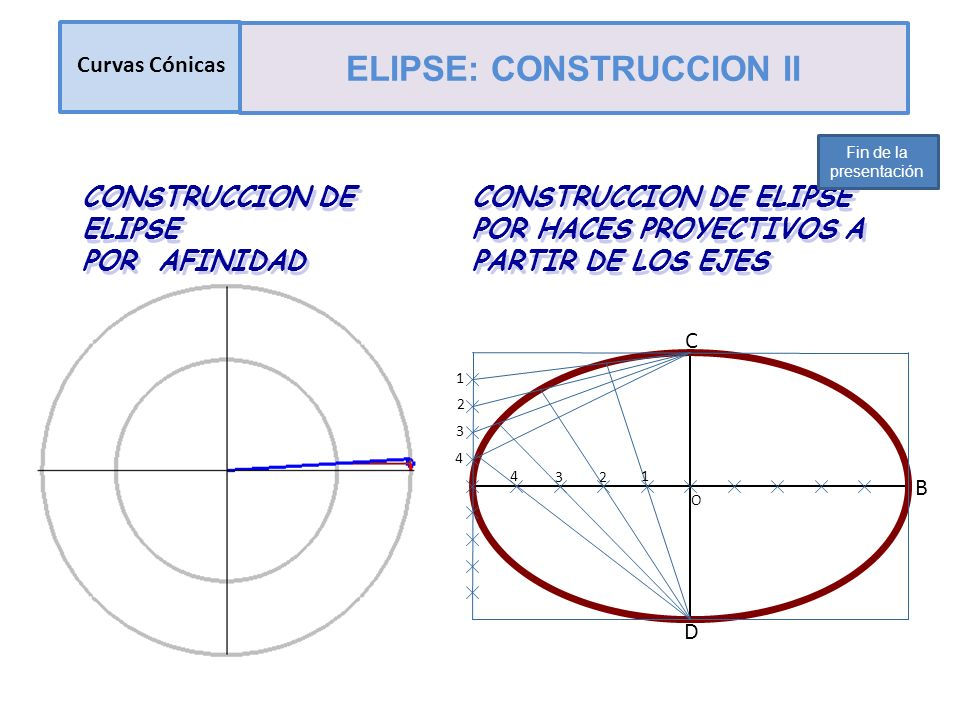 CONSTRUCCION DE ELIPSE POR AFINIDAD CONSTRUCCION DE ELIPSE POR AFINIDAD B C D 4 3 2 1 1 2 3 4 O CONSTRUCCION DE ELIPSE POR HACES PROYECTIVOS A PARTIR DE LOS EJES Curvas Cónicas ELIPSE: CONSTRUCCION II Fin de la presentación