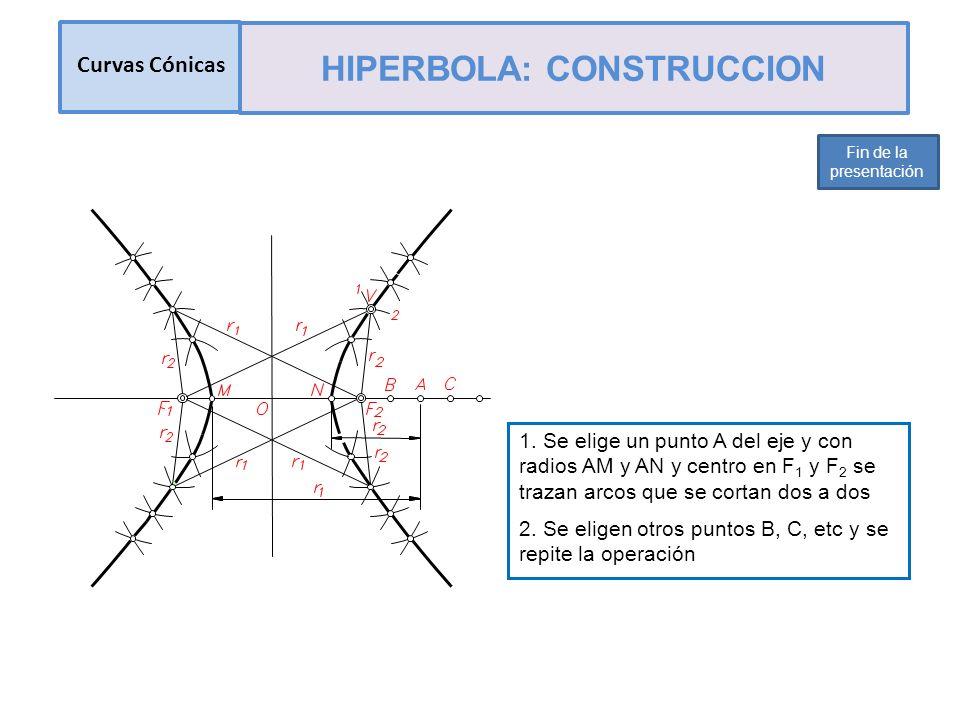 1. Se elige un punto A del eje y con radios AM y AN y centro en F 1 y F 2 se trazan arcos que se cortan dos a dos 2. Se eligen otros puntos B, C, etc