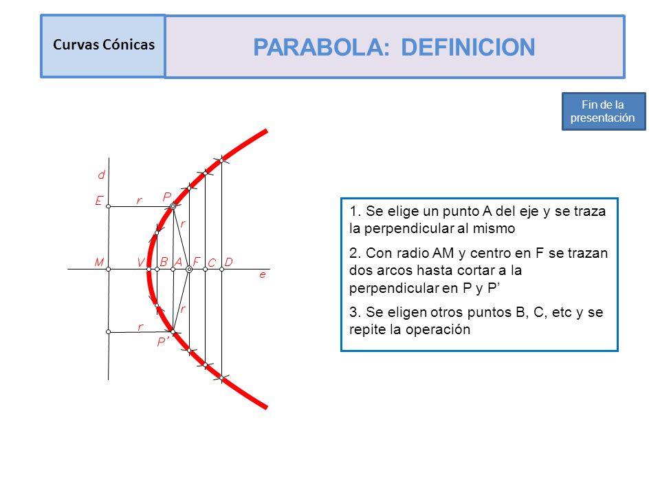 1. Se elige un punto A del eje y se traza la perpendicular al mismo 3. Se eligen otros puntos B, C, etc y se repite la operación 2. Con radio AM y cen