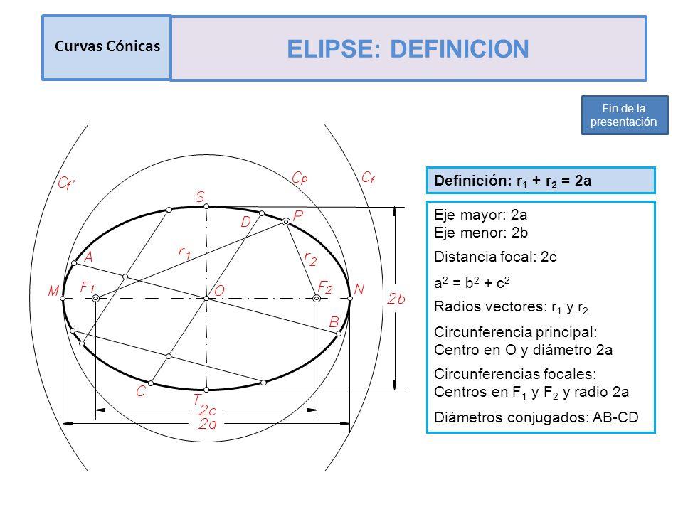 Curvas Cónicas ELIPSE: DEFINICION Fin de la presentación Definición: r 1 + r 2 = 2a Eje mayor: 2a Eje menor: 2b Distancia focal: 2c Radios vectores: r 1 y r 2 Circunferencia principal: Centro en O y diámetro 2a Circunferencias focales: Centros en F 1 y F 2 y radio 2a Diámetros conjugados: AB-CD a 2 = b 2 + c 2