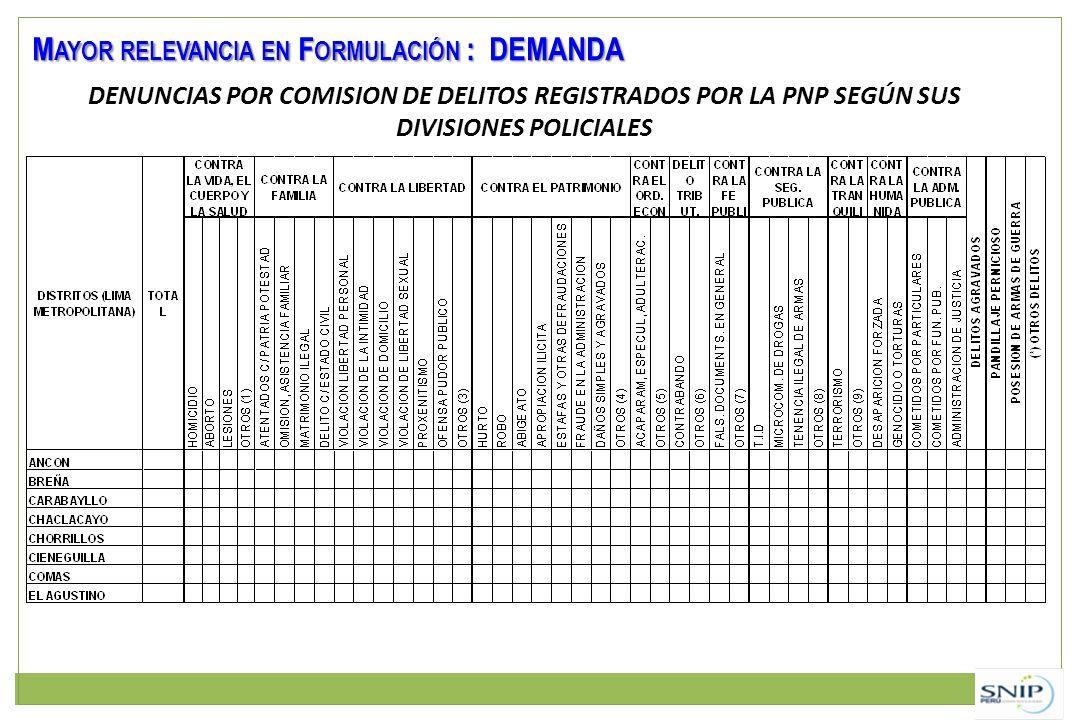 DENUNCIAS POR COMISION DE DELITOS REGISTRADOS POR LA PNP SEGÚN SUS DIVISIONES POLICIALES M AYOR RELEVANCIA EN F ORMULACIÓN : DEMANDA