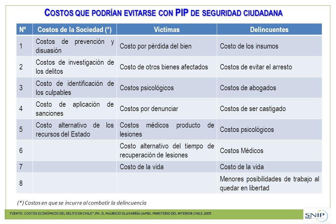 C OSTOS QUE PODRÍAN EVITARSE CON PIP DE SEGURIDAD CIUDADANA FUENTE: COSTOS ECONÓMICOS DEL DELITO EN CHILE.PH. D. MAURICIO OLAVARRÍA GAMBI. MINISTERIO