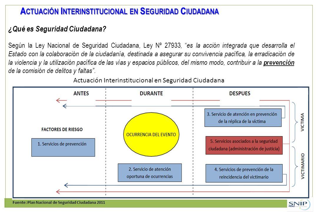 A CTUACIÓN I NTERINSTITUCIONAL EN S EGURIDAD C IUDADANA Fuente: Plan Nacional de Seguridad Ciudadana 2011 Actuación Interinstitucional en Seguridad Ci