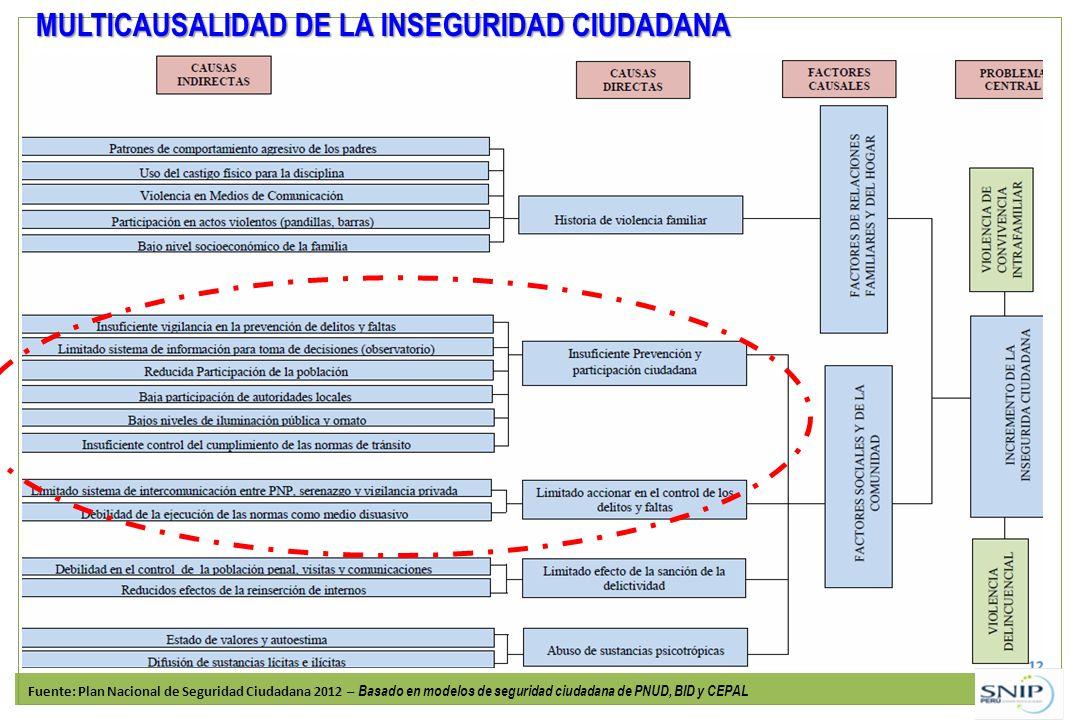 MULTICAUSALIDAD DE LA INSEGURIDAD CIUDADANA Fuente: Plan Nacional de Seguridad Ciudadana 2012 – Basado en modelos de seguridad ciudadana de PNUD, BID y CEPAL