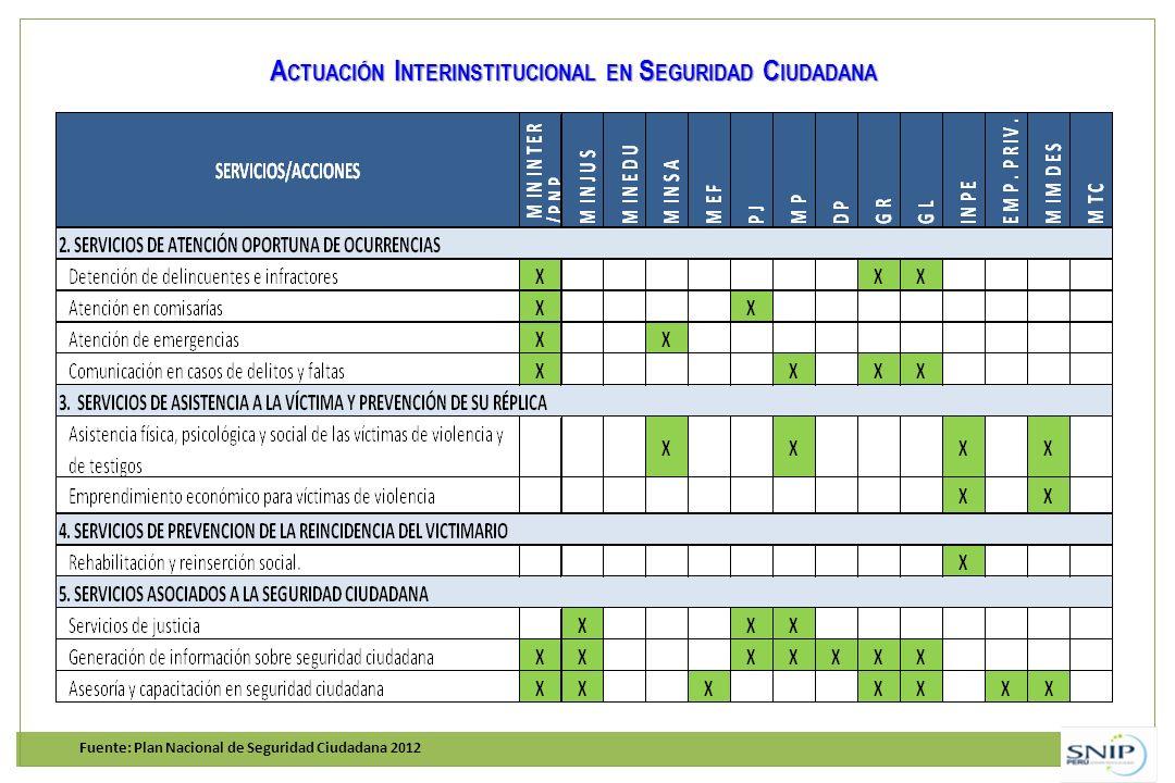 Fuente: Plan Nacional de Seguridad Ciudadana 2012 A CTUACIÓN I NTERINSTITUCIONAL EN S EGURIDAD C IUDADANA