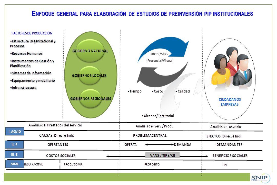E NFOQUE GENERAL PARA ELABORACIÓN DE ESTUDIOS DE PREINVERSIÓN PIP INSTITUCIONALES