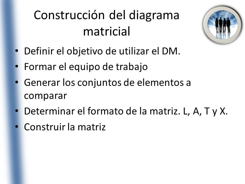 Construcción del diagrama matricial Definir el objetivo de utilizar el DM. Formar el equipo de trabajo Generar los conjuntos de elementos a comparar D