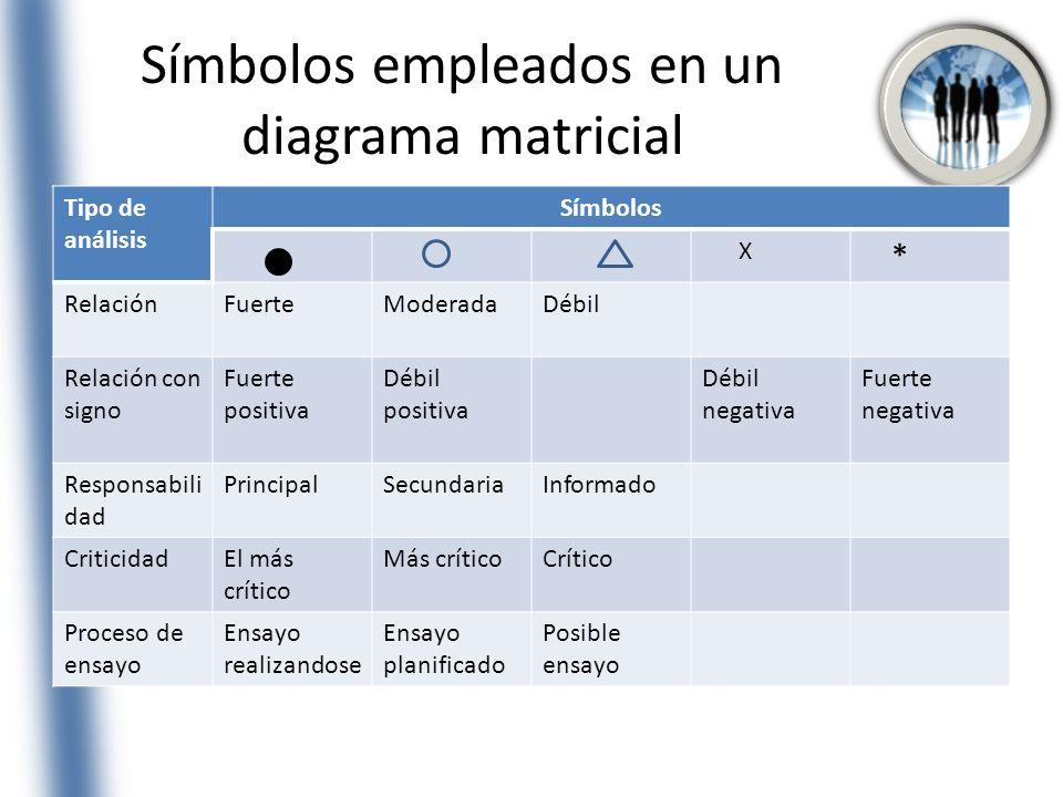 Símbolos empleados en un diagrama matricial Tipo de análisis Símbolos X * RelaciónFuerteModeradaDébil Relación con signo Fuerte positiva Débil positiv