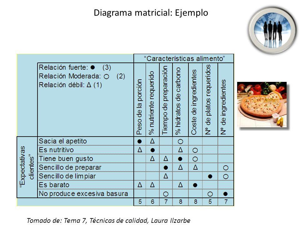 Diagrama matricial: Ejemplo Tomado de: Tema 7, Técnicas de calidad, Laura Ilzarbe