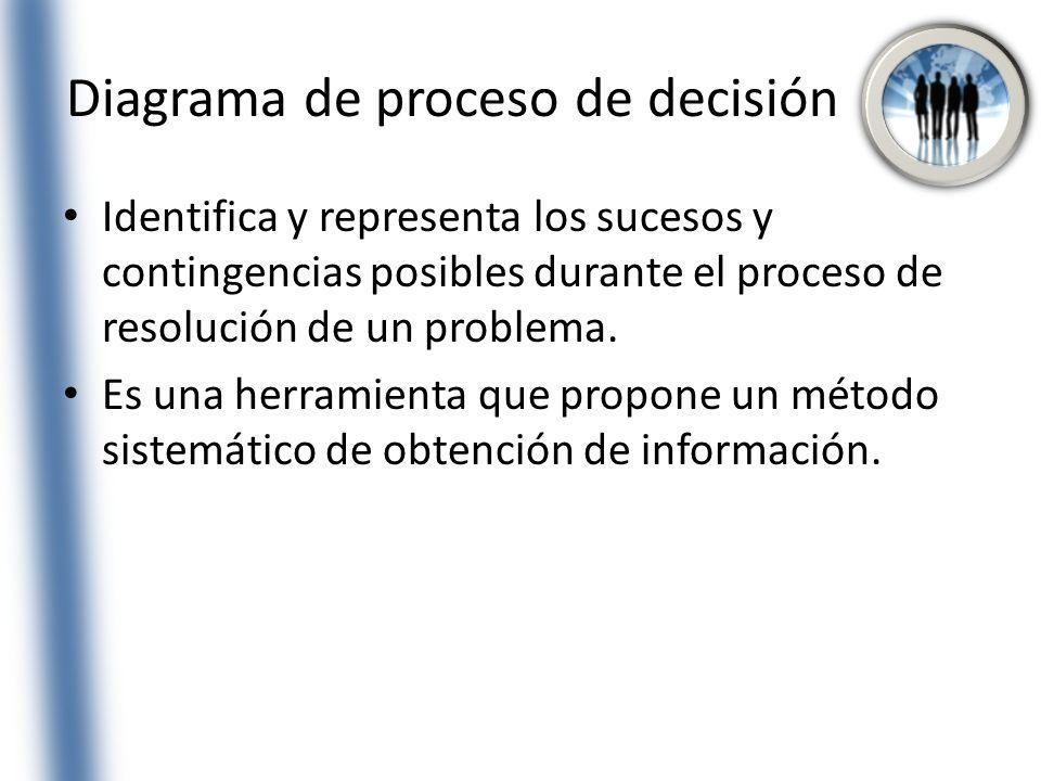 Diagrama de proceso de decisión Identifica y representa los sucesos y contingencias posibles durante el proceso de resolución de un problema. Es una h