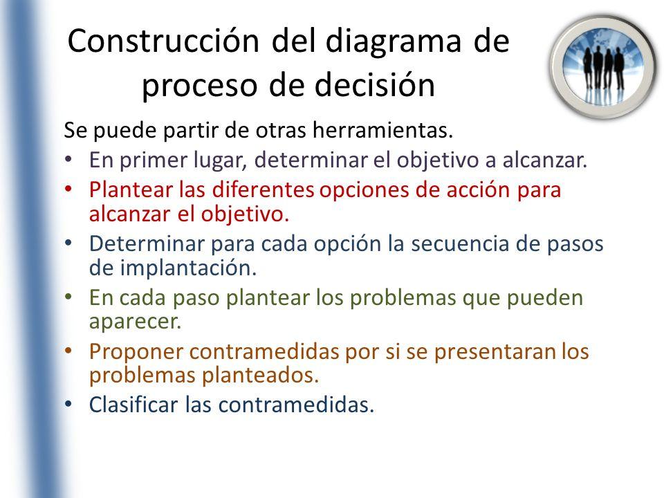 Construcción del diagrama de proceso de decisión Se puede partir de otras herramientas. En primer lugar, determinar el objetivo a alcanzar. Plantear l