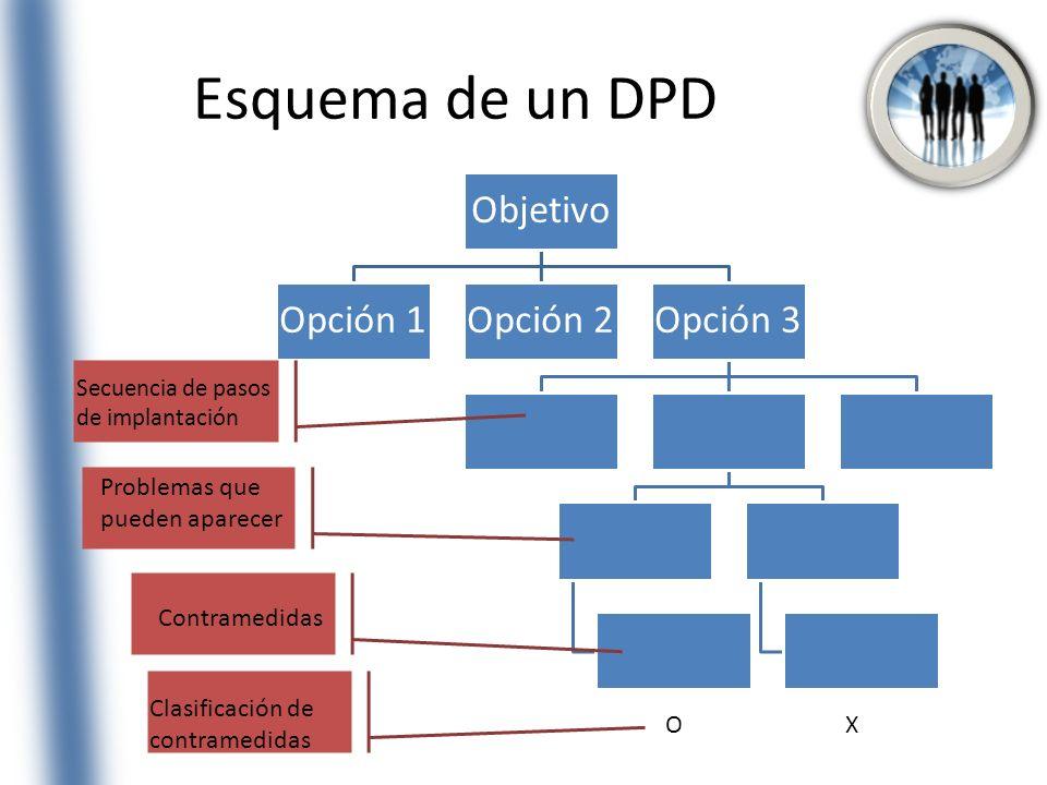 Esquema de un DPD Objetivo Opción 1Opción 2Opción 3 Secuencia de pasos de implantación Problemas que pueden aparecer Contramedidas Clasificación de co