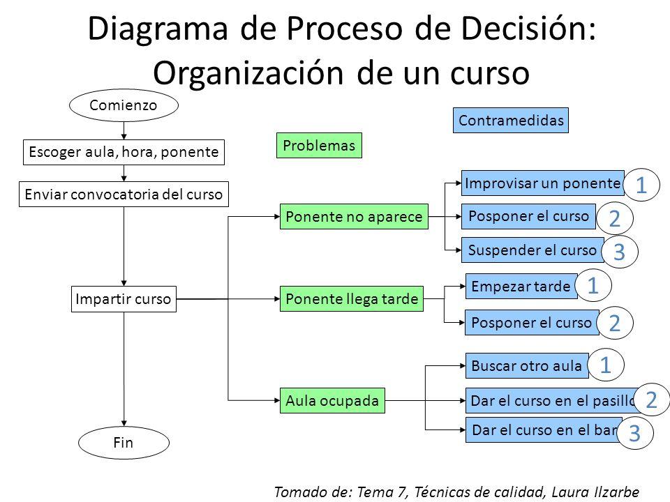 Diagrama de Proceso de Decisión: Organización de un curso Comienzo Escoger aula, hora, ponente Enviar convocatoria del curso Impartir curso Fin Ponent