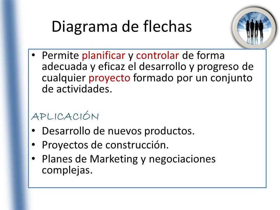 Diagrama de flechas Permite planificar y controlar de forma adecuada y eficaz el desarrollo y progreso de cualquier proyecto formado por un conjunto d