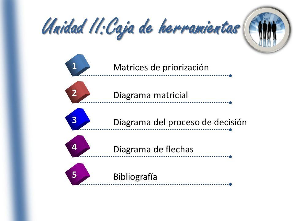 Unidad II:Caja de herramientas 4 Matrices de priorización 1 2 3 5 Diagrama matricial Diagrama del proceso de decisión Diagrama de flechas Bibliografía