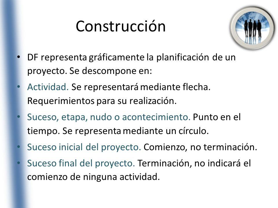 Construcción DF representa gráficamente la planificación de un proyecto. Se descompone en: Actividad. Se representará mediante flecha. Requerimientos