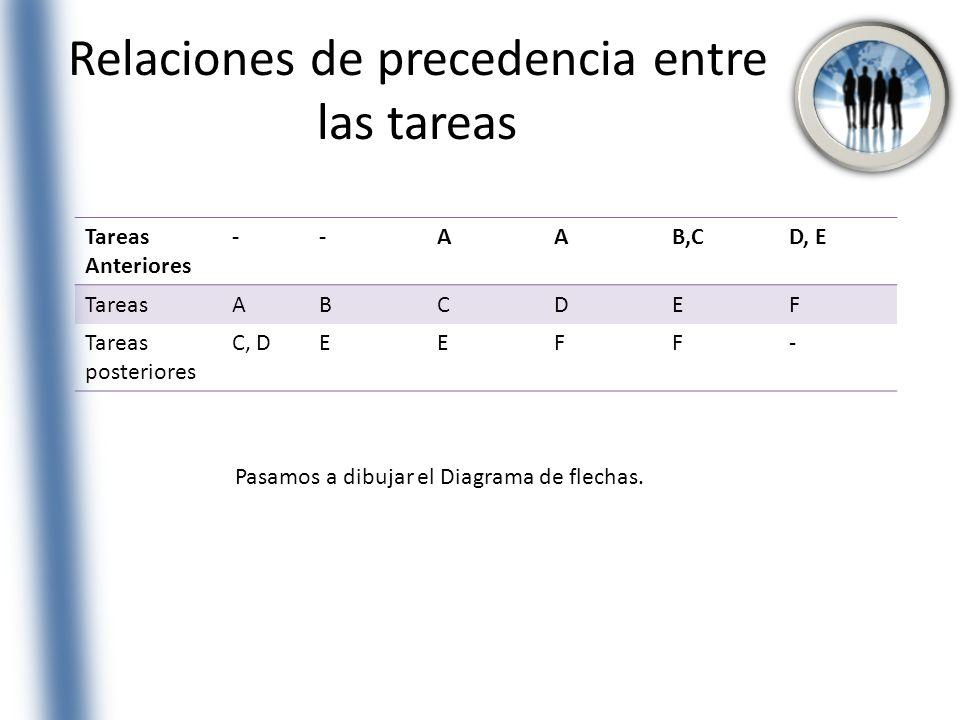 Relaciones de precedencia entre las tareas Tareas Anteriores --AAB,CD, E TareasABCDEF Tareas posteriores C, DEEFF- Pasamos a dibujar el Diagrama de fl