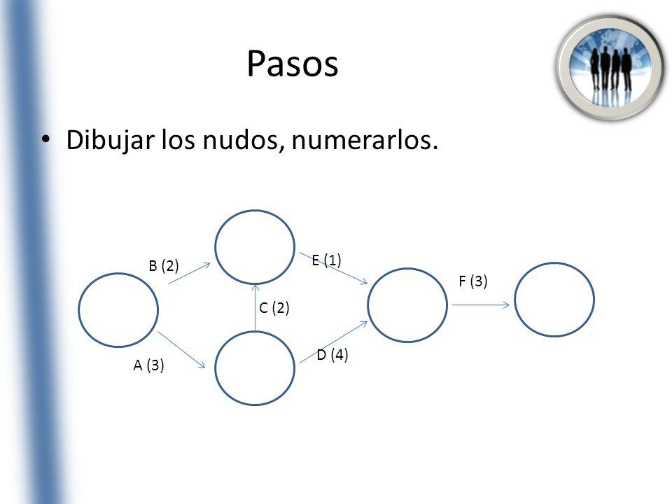 Pasos Dibujar los nudos, numerarlos. A (3) B (2) C (2) D (4) E (1) F (3)