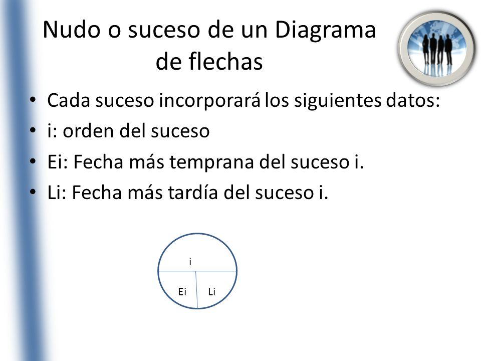 Nudo o suceso de un Diagrama de flechas Cada suceso incorporará los siguientes datos: i: orden del suceso Ei: Fecha más temprana del suceso i. Li: Fec