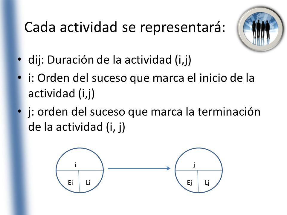 Cada actividad se representará: dij: Duración de la actividad (i,j) i: Orden del suceso que marca el inicio de la actividad (i,j) j: orden del suceso