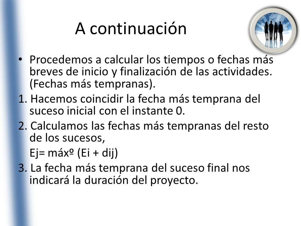 A continuación Procedemos a calcular los tiempos o fechas más breves de inicio y finalización de las actividades. (Fechas más tempranas). 1. Hacemos c