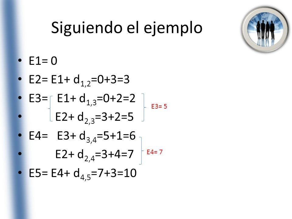 Siguiendo el ejemplo E1= 0 E2= E1+ d 1,2 =0+3=3 E3= E1+ d 1,3 =0+2=2 E2+ d 2,3 =3+2=5 E4= E3+ d 3,4 =5+1=6 E2+ d 2,4 =3+4=7 E5= E4+ d 4,5 =7+3=10 E3=
