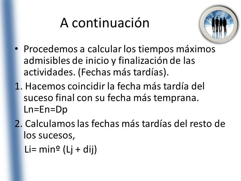 A continuación Procedemos a calcular los tiempos máximos admisibles de inicio y finalización de las actividades. (Fechas más tardías). 1. Hacemos coin