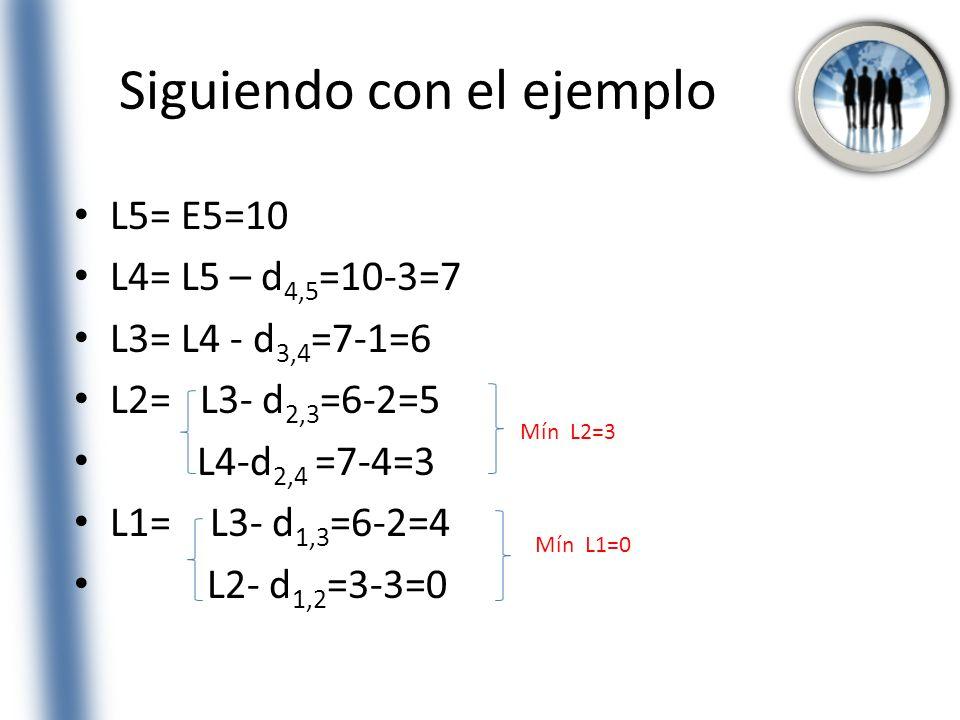 Siguiendo con el ejemplo L5= E5=10 L4= L5 – d 4,5 =10-3=7 L3= L4 - d 3,4 =7-1=6 L2= L3- d 2,3 =6-2=5 L4-d 2,4 =7-4=3 L1= L3- d 1,3 =6-2=4 L2- d 1,2 =3