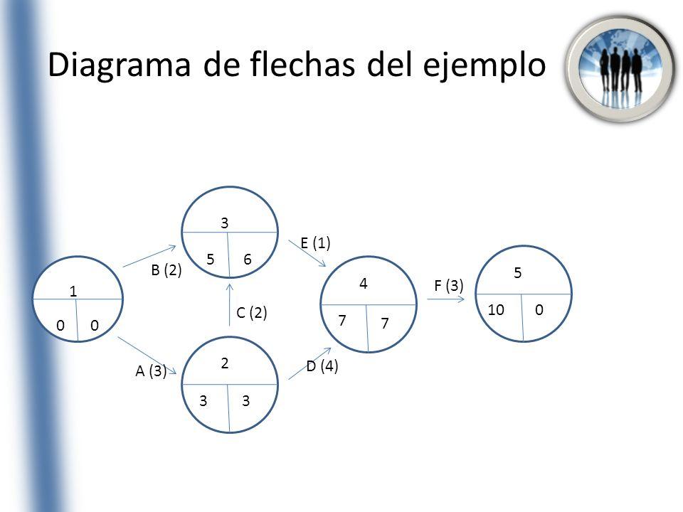 Diagrama de flechas del ejemplo 1 00 3 56 2 33 4 7 7 5 100 A (3) B (2) C (2) D (4) E (1) F (3)
