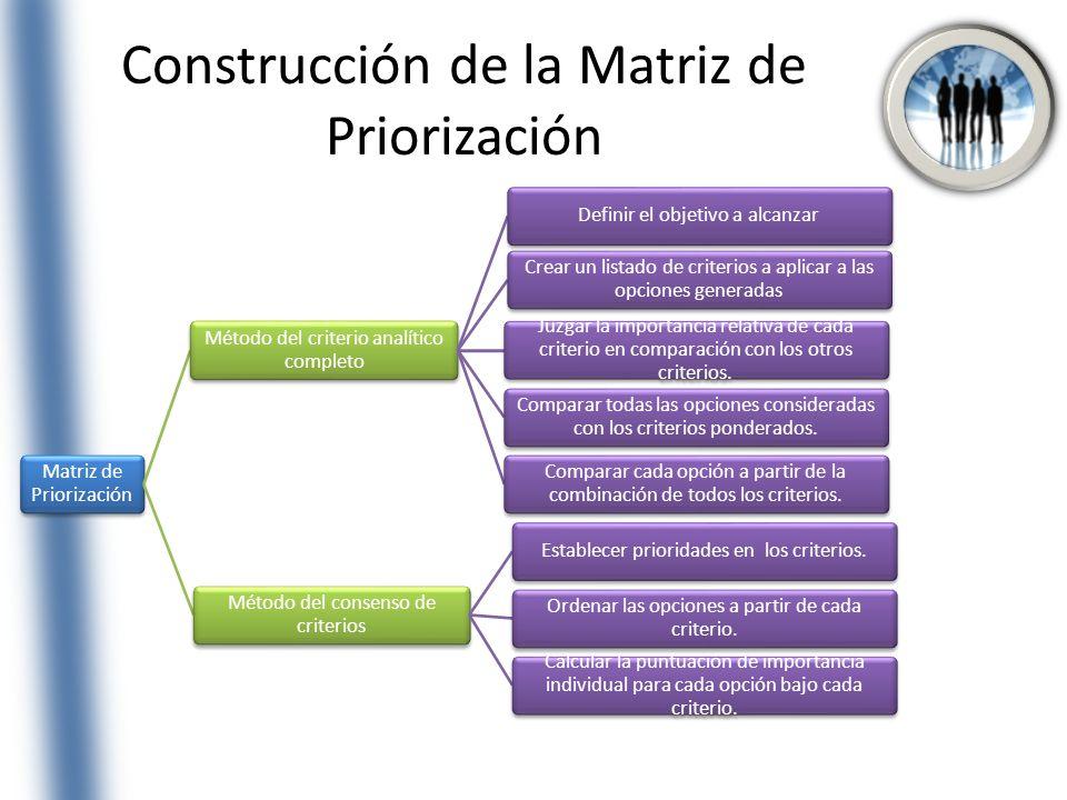 Construcción de la Matriz de Priorización Matriz de Priorización Método del criterio analítico completo Definir el objetivo a alcanzar Crear un listad