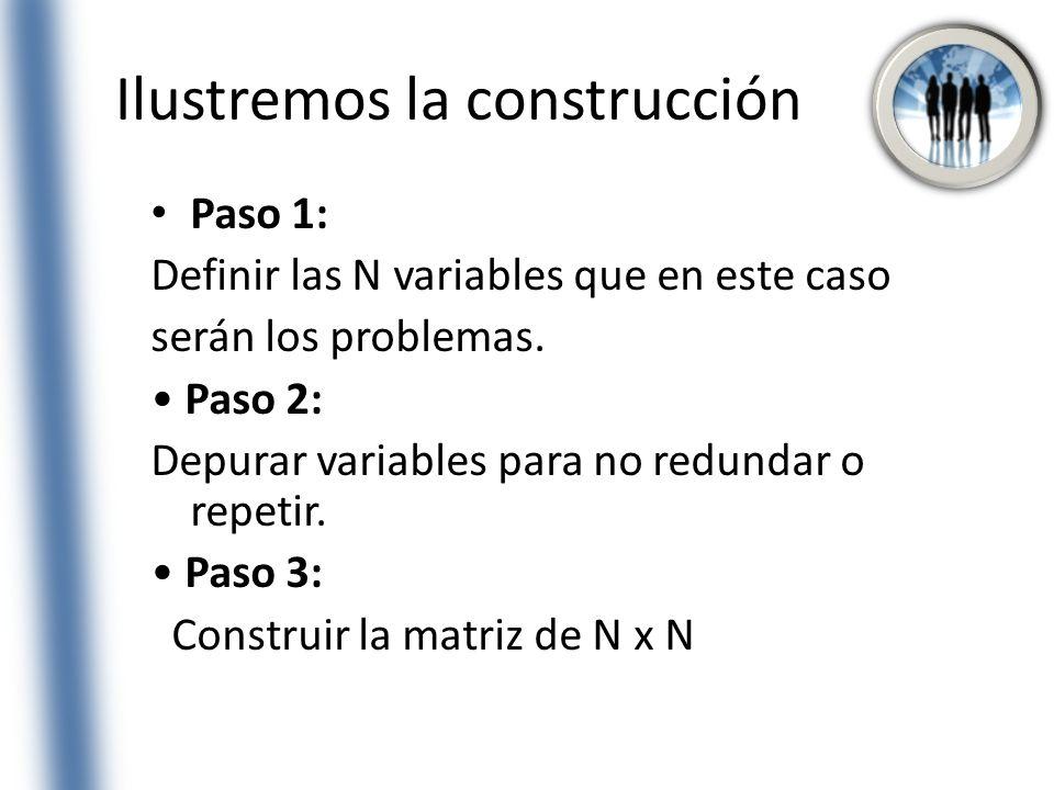 Ilustremos la construcción Paso 1: Definir las N variables que en este caso serán los problemas. Paso 2: Depurar variables para no redundar o repetir.