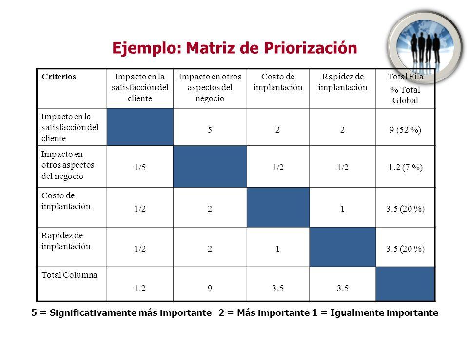 Criterio: Impacto en la satisfacción del cliente ABCDE Total Fila % Total Global A.