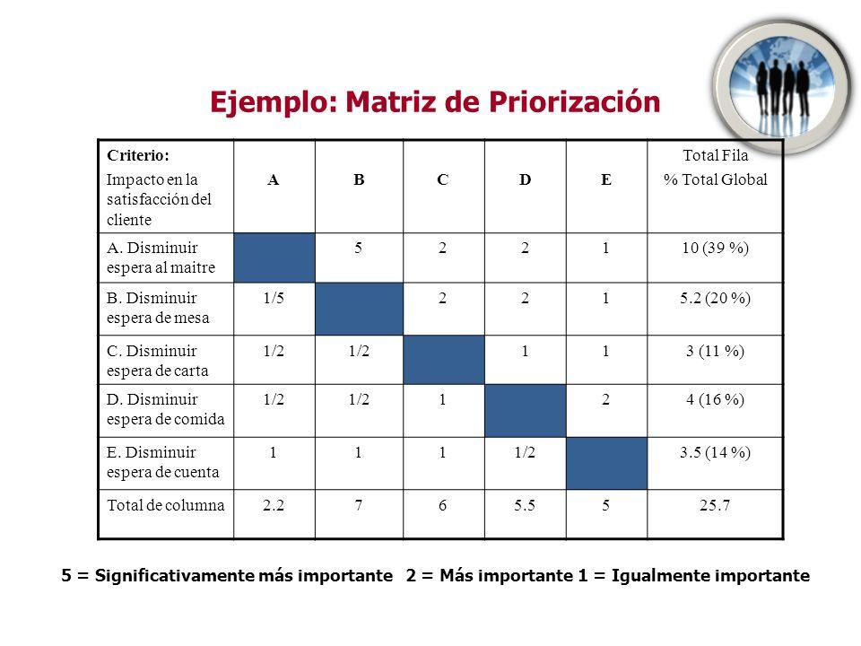 Criterio: Impacto en la satisfacción del cliente ABCDE Total Fila % Total Global A. Disminuir espera al maitre 522110 (39 %) B. Disminuir espera de me