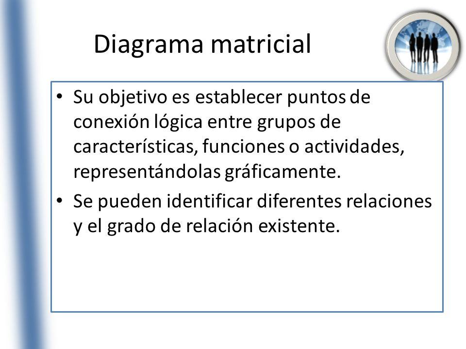 Diagrama matricial Su objetivo es establecer puntos de conexión lógica entre grupos de características, funciones o actividades, representándolas gráf