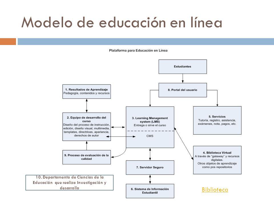 Modelo de educación en línea 10. Departamento de Ciencias de la Educación que realiza Investigación y desarrollo Biblioteca
