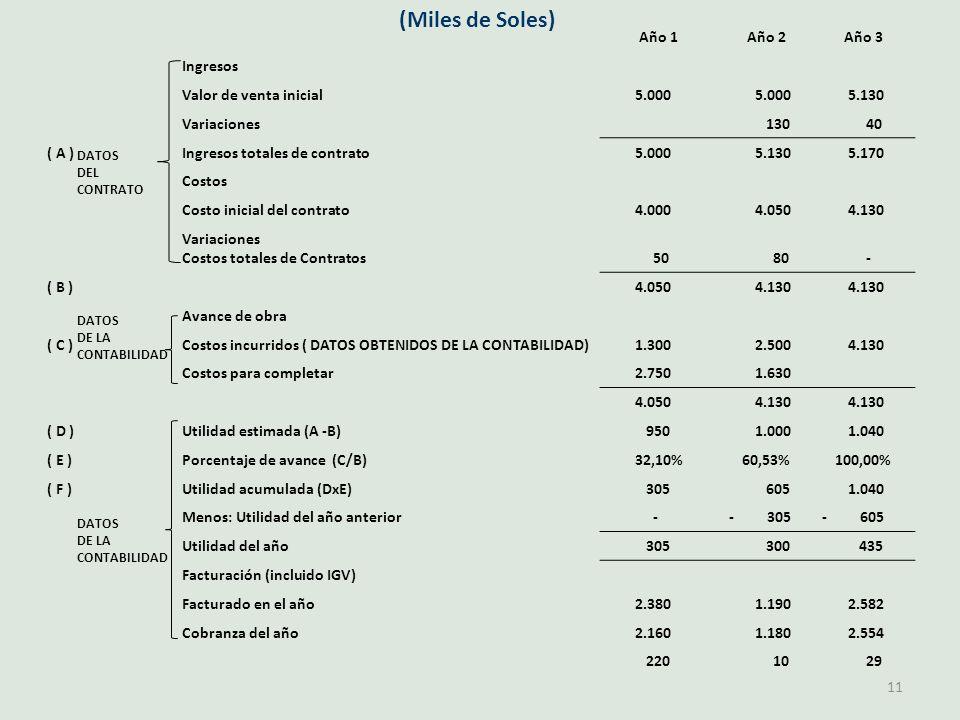 (Miles de Soles) 11 Año 1Año 2Año 3 Ingresos Valor de venta inicial 5.000 5.130 Variaciones 130 40 ( A )Ingresos totales de contrato 5.000 5.130 5.170 Costos Costo inicial del contrato 4.000 4.050 4.130 Variaciones Costos totales de Contratos 50 80 - ( B ) 4.050 4.130 Avance de obra ( C )Costos incurridos ( DATOS OBTENIDOS DE LA CONTABILIDAD) 1.300 2.500 4.130 Costos para completar 2.750 1.630 4.050 4.130 ( D )Utilidad estimada (A -B) 950 1.000 1.040 ( E )Porcentaje de avance (C/B)32,10%60,53%100,00% ( F )Utilidad acumulada (DxE) 305 605 1.040 Menos: Utilidad del año anterior -- 305- 605 Utilidad del año 305 300 435 Facturación (incluido IGV) Facturado en el año 2.380 1.190 2.582 Cobranza del año 2.160 1.180 2.554 220 10 29 DATOS DEL CONTRATO DATOS DE LA CONTABILIDAD DATOS DE LA CONTABILIDAD