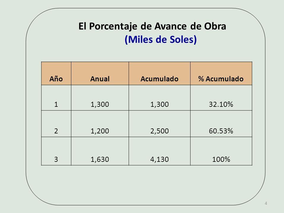 El Porcentaje de Avance de Obra (Miles de Soles) AñoAnualAcumulado% Acumulado 11,300 32.10% 21,2002,50060.53% 31,6304,130100% 4