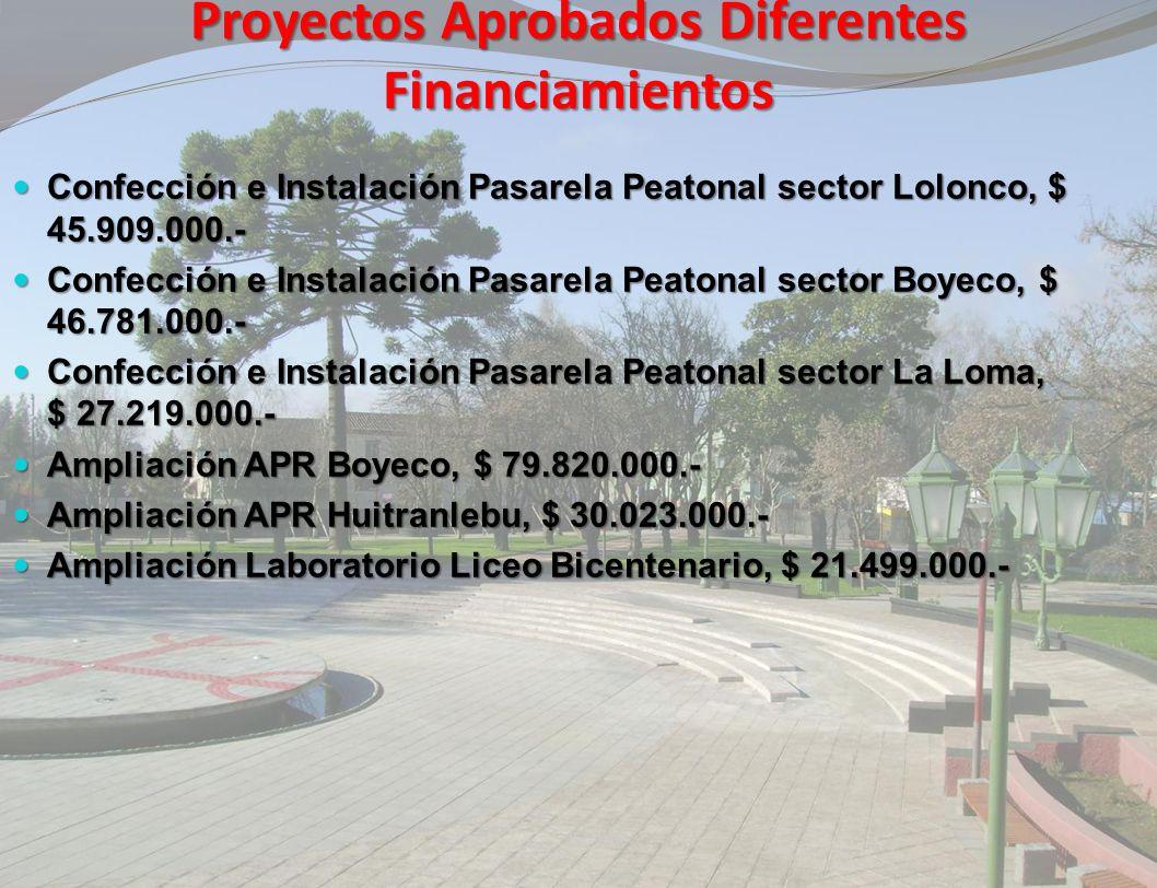 Proyectos Aprobados Diferentes Financiamientos Sistema APR La Isla, Inversión Ejecución $ 442.393.000.- Sistema APR La Isla, Inversión Ejecución $ 442