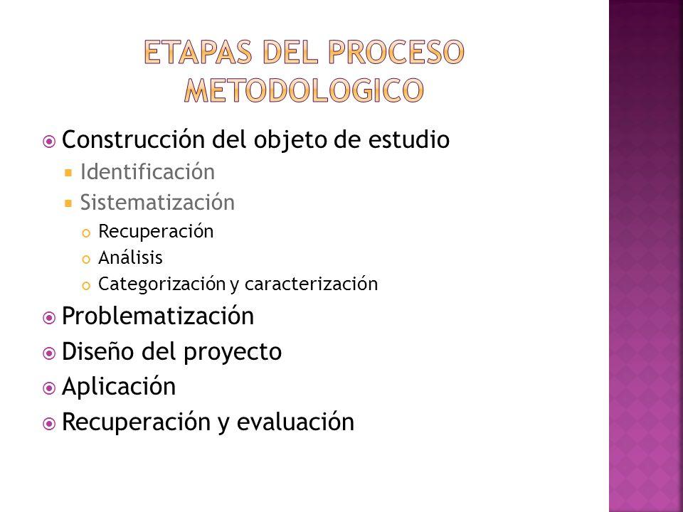 Construcción del objeto de estudio Identificación Sistematización Recuperación Análisis Categorización y caracterización Problematización Diseño del proyecto Aplicación Recuperación y evaluación