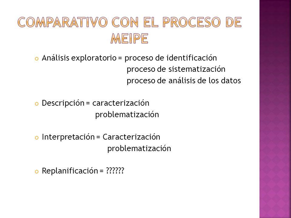 Análisis exploratorio = proceso de identificación proceso de sistematización proceso de análisis de los datos Descripción = caracterización problematización Interpretación = Caracterización problematización Replanificación = ??????