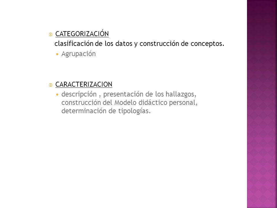CATEGORIZACIÓN clasificación de los datos y construcción de conceptos. Agrupación CARACTERIZACION descripción, presentación de los hallazgos, construc