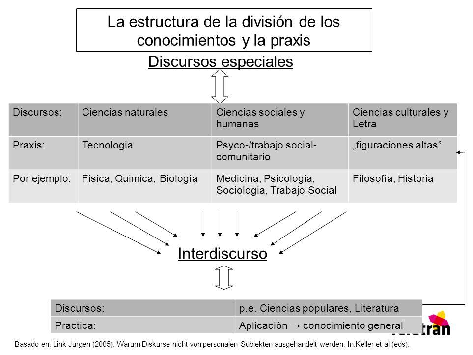 La estructura de la división de los conocimientos y la praxis Discursos especiales Discursos:Ciencias naturalesCiencias sociales y humanas Ciencias cu