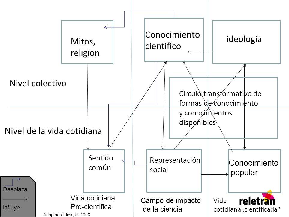 Nivel colectivo Nivel de la vida cotidiana Mitos, religion Conocimiento cientifico ideología Sentido común Representación social Circulo transformativ
