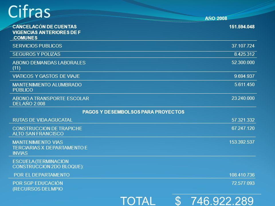 Cifras A Ñ O 2008 CANCELAC Ó N DE CUENTAS VIGENCIAS ANTERIORES DE F.COMUNES 151.594.048 SERVICIOS PUBLICOS 37.107.724 SEGUROS Y POLIZAS 8.425.312 ABONO DEMANDAS LABORALES (11) 52.300.000 VIATICOS Y GASTOS DE VIAJE 9.694.937 MANTENIMIENTO ALUMBRADO P Ú BLICO 5.611.450 ABONO A TRANSPORTE ESCOLAR DEL A Ñ O 2.008 23.240.000 PAGOS Y DESEMBOLSOS PARA PROYECTOS RUTAS DE VIDA AGUCATAL 57.321.332 CONSTRUCCION DE TRAPICHE ALTO SAN FRANCISCO 67.247.120 MANTENIMIENTO VIAS TERCIARIAS X DEPARTAMENTO E INVIAS 153.392.537 ESCUELA (TERMINACION CONSTRUCCION 2DO BLOQUE): POR EL DEPARTAMENTO 108.410.736 POR SGP EDUCACI Ó N (RECURSOS DEL MPIO 72.577.093 TOTAL $ 746.922.289
