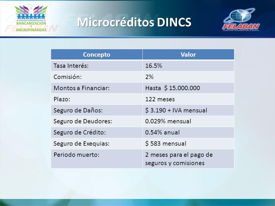 Microcréditos DINCS ConceptoValor Tasa Interés:16.5% Comisión:2% Montos a Financiar:Hasta $ 15.000.000 Plazo:122 meses Seguro de Daños:$ 3.190 + IVA mensual Seguro de Deudores:0.029% mensual Seguro de Crédito:0.54% anual Seguro de Exequias:$ 583 mensual Periodo muerto:2 meses para el pago de seguros y comisiones