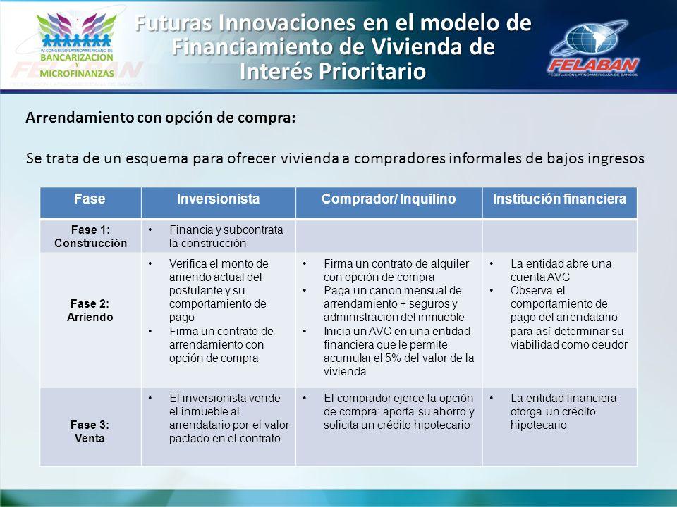 Futuras Innovaciones en el modelo de Financiamiento de Vivienda de Interés Prioritario Arrendamiento con opción de compra: Se trata de un esquema para