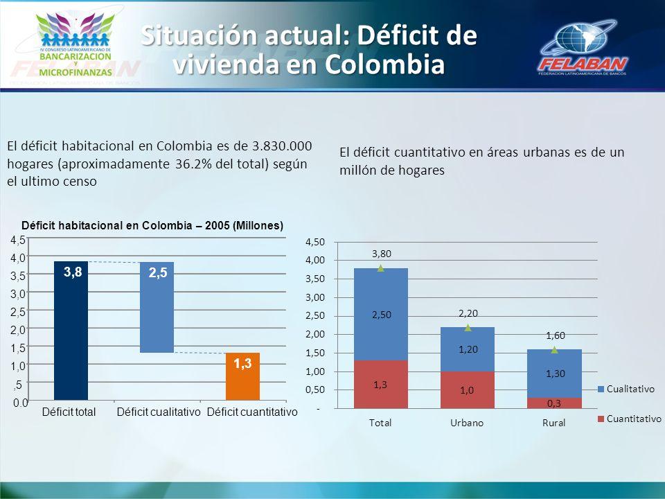 El déficit habitacional en Colombia es de 3.830.000 hogares (aproximadamente 36.2% del total) según el ultimo censo 3,8 2,5 1,3 0.0,5 1,0 1,5 2,0 2,5 3,0 3,5 4,0 4,5 Déficit totalDéficit cualitativoDéficit cuantitativo Déficit habitacional en Colombia – 2005 (Millones) El déficit cuantitativo en áreas urbanas es de un millón de hogares Situación actual: Déficit de vivienda en Colombia