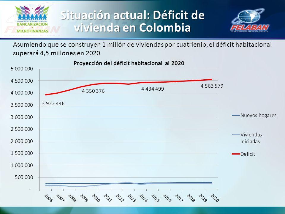 Situación actual: Déficit de vivienda en Colombia Asumiendo que se construyen 1 millón de viviendas por cuatrienio, el déficit habitacional superará 4,5 millones en 2020 Proyección del déficit habitacional al 2020